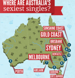 Top 10 Places to Find Attractive Aussie's
